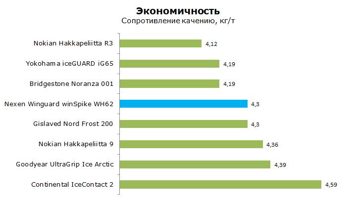 Нексен Вингард WH62 тест, отзывы и обзор