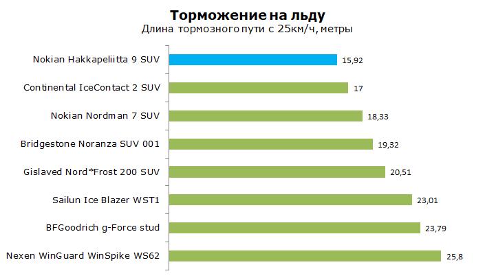 Nokian Hakkapeliitta 9 SUV тест, отзывы и обзор
