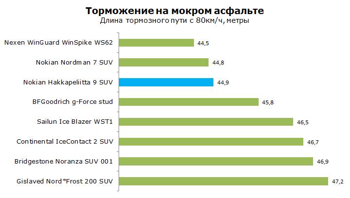 Nokian Hakkapeliitta 9 SUV тесты, отзывы и обзор