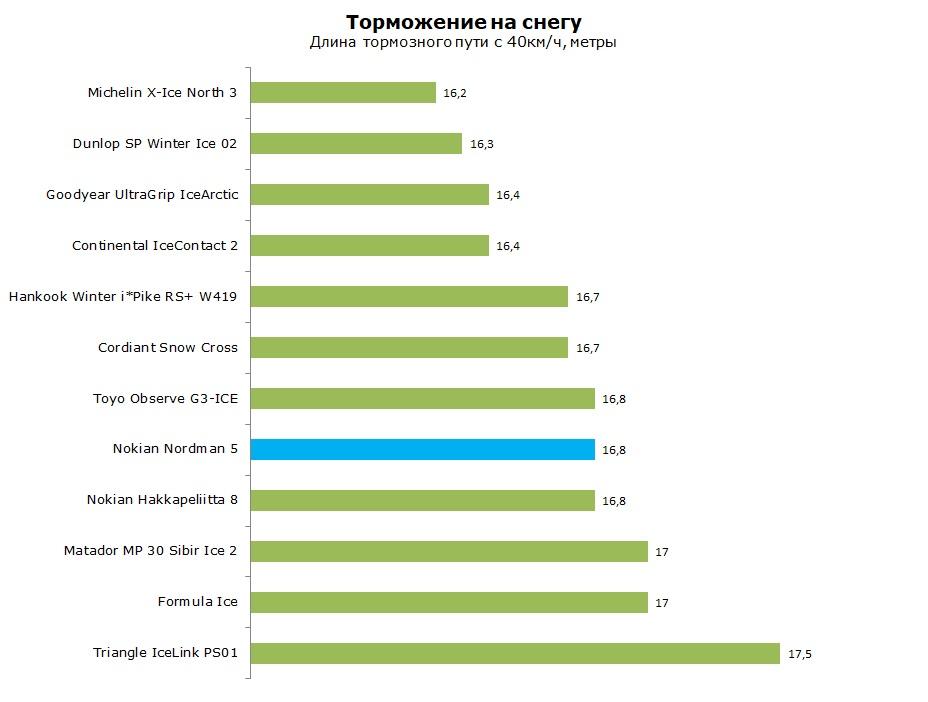 тест Nokian Nordman 5 шип отзывы и обзор