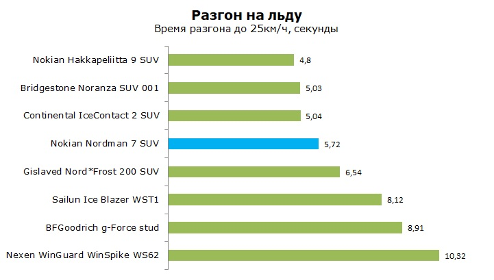 тест Nokian Nordman 7 SUV отзывы и обзор