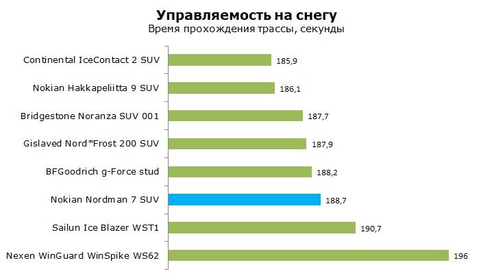 тесты Nokian Nordman 7 SUV шип отзывы и обзор