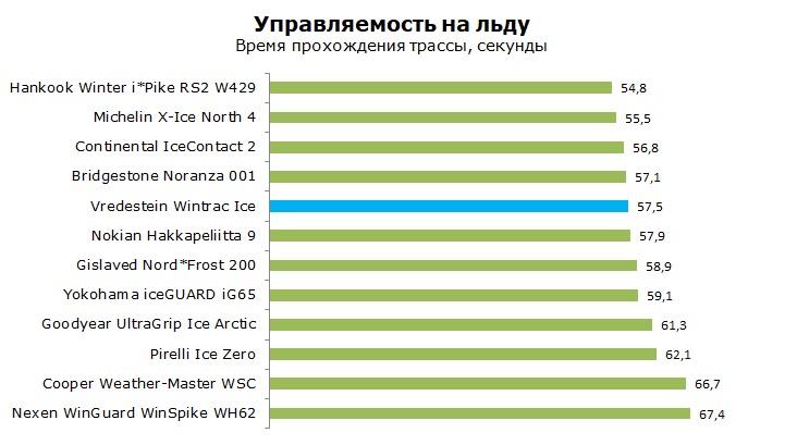 тест Вредштайн Винтрак Айс отзывы и обзор