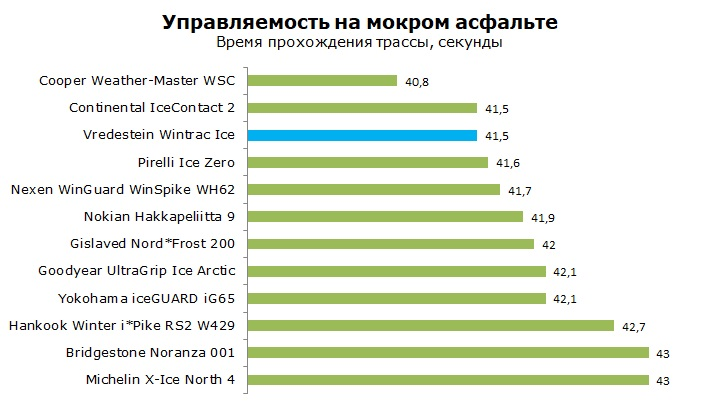 тест Vredestein Wintrac Ice отзывы и обзор