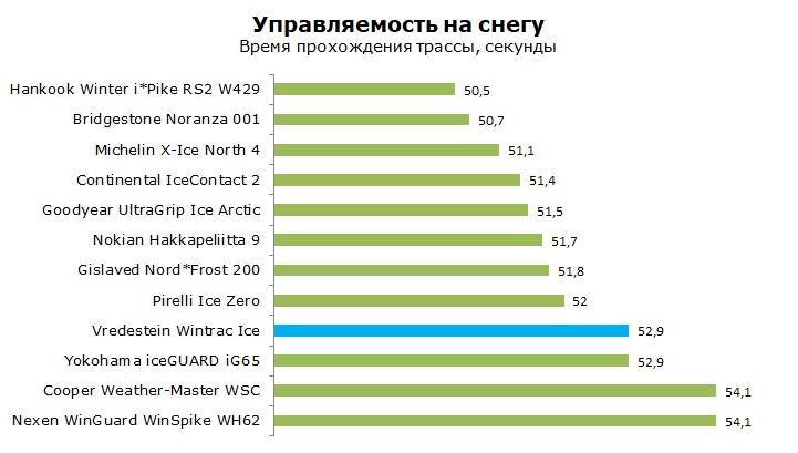тест Vredestein Wintrac Ice шип отзывы и обзор