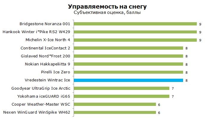 тесты Vredestein Wintrac Ice шип отзывы и обзор