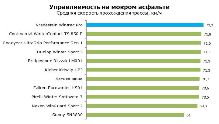тест Vredestein Wintrac Pro отзывы и обзор