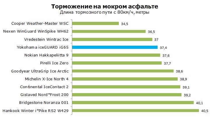 тест Yokohama iceGUARD iG65 отзывы и обзор