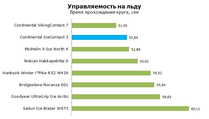 Continental IceContact 3 (шип) тест и обзор