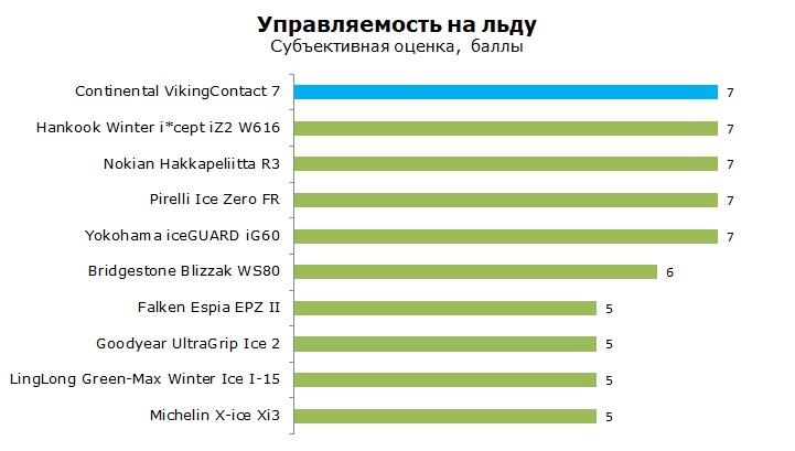 Континенталь Викинг Контакт 7 тесты и обзор