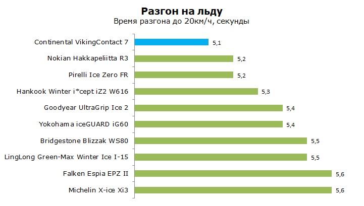 Континенталь Конти Викинг Контакт 7 тест и обзор