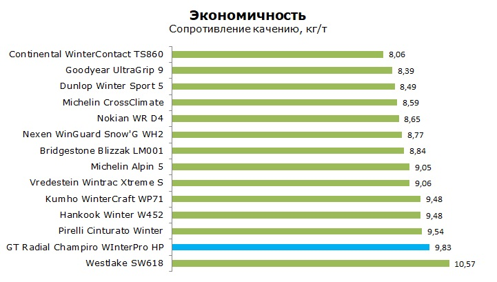 ГТ Радиал Винтер Про НР тест, отзывы, обзор