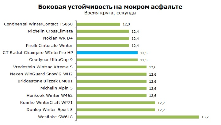GT Radial WInterPro HP тест, отзывы, обзор