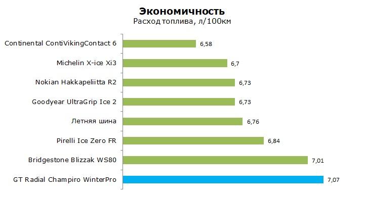 ГТ Радиал Винтер Про тест, отзывы, обзор