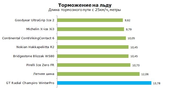 GT Radial Champiro WinterPro тест, отзывы, обзор