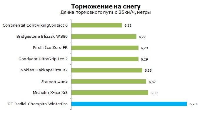 GT Radial Champiro Winter Pro тест, отзывы, обзор