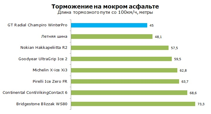 GT Radial WinterPro тест, отзывы, обзор