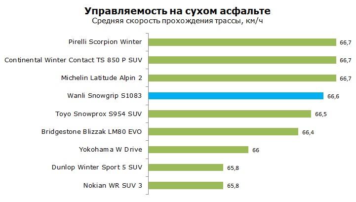 Wanli Snowgrip S1083 тест, отзывы, обзор