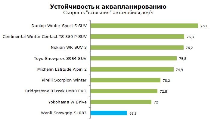 Wanli Snowgrip S1083 тесты, отзывы, обзор