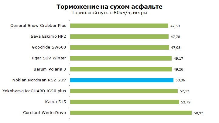 Nokian Nordman RS2 SUV тест и обзор