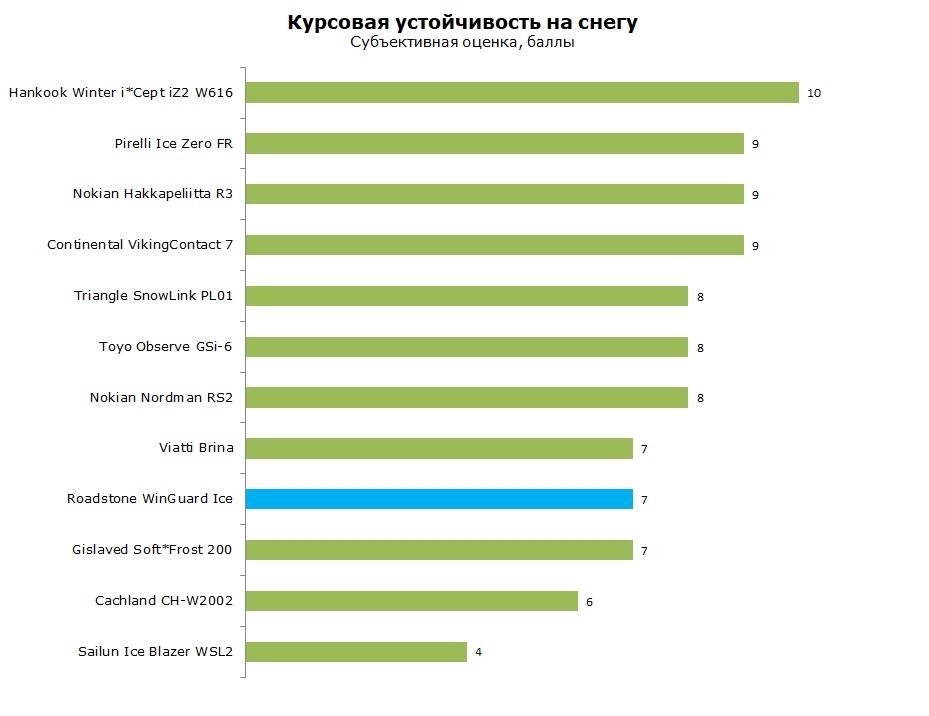 Роадстон Вингард Айс тест и обзор
