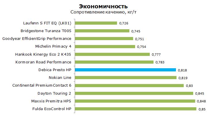 Debica Presto HP тесты, отзывы, обзор