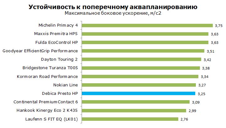 Debica Presto HP тест, отзывы, обзор