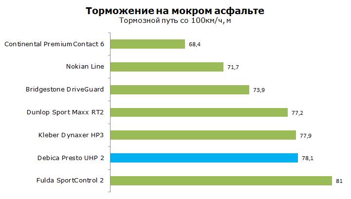Debica Presto UHP 2 тесты, отзывы, обзор