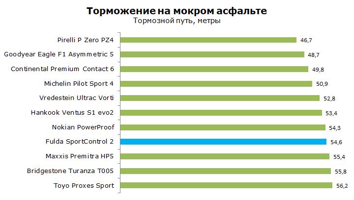 Фулда Спорт Контроль 2 тест, отзывы, обзор