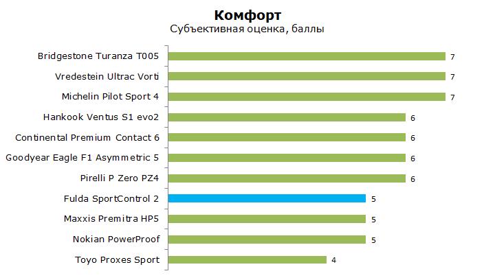 Fulda Sport Control 2 тест, отзывы, обзор