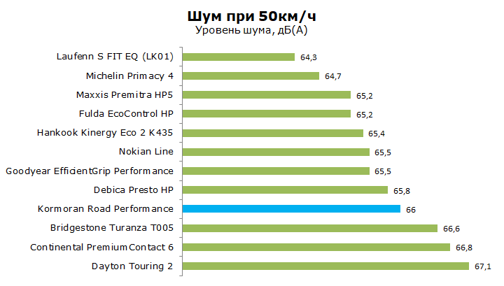 Kormoran Road Performance тесты, отзывы, обзор