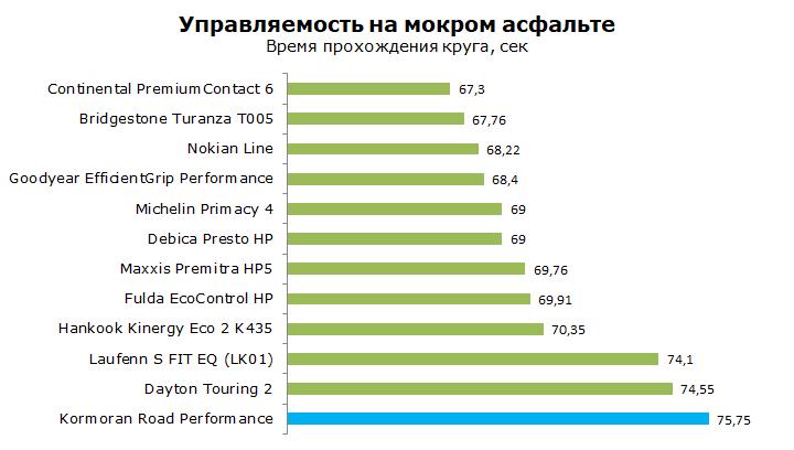 Kormoran Road Performance тест, отзывы, обзор