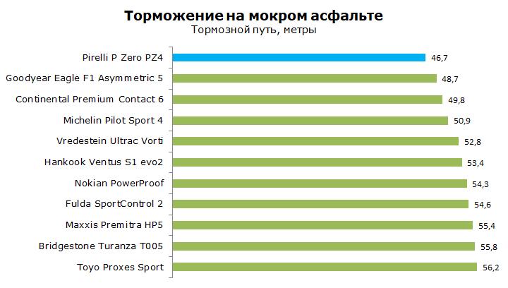 Pirelli P Zero PZ4 тест, отзывы, обзор