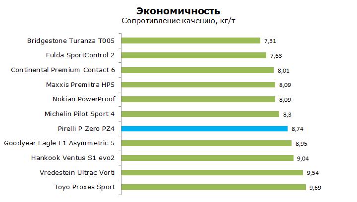 Pirelli P Zero PZ4 тесты, отзывы, обзор