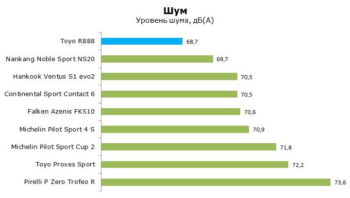 Toyo Proxes R888 тесты, отзывы, обзор