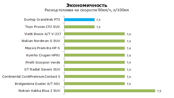 Данлоп Грандтрекс ПТ3 тест, отзывы, обзор