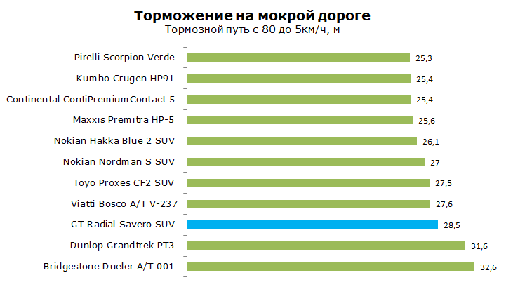 GT Radial Savero SUV тест, отзывы, обзор