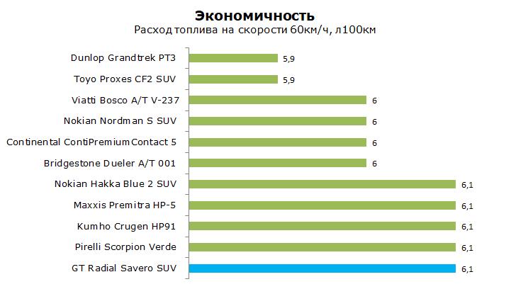 GT-Radial Savero SUV тест, отзывы, обзор