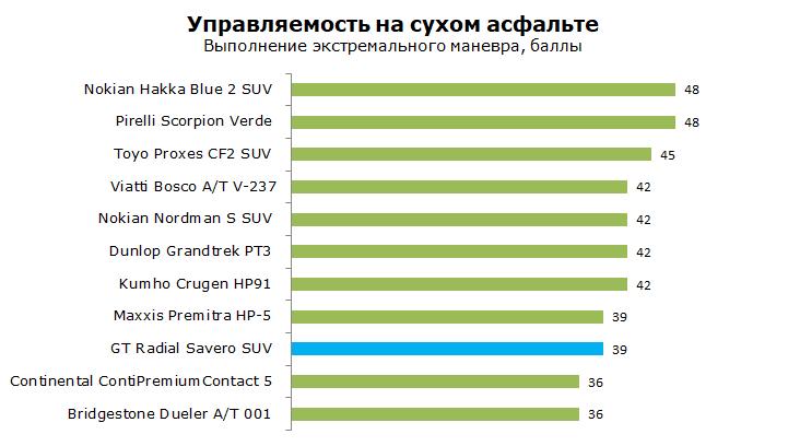 GT Radial Savero SUV тесты, отзывы, обзор