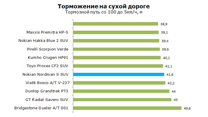 Nokian Nordman S SUV тесты, отзывы, обзор