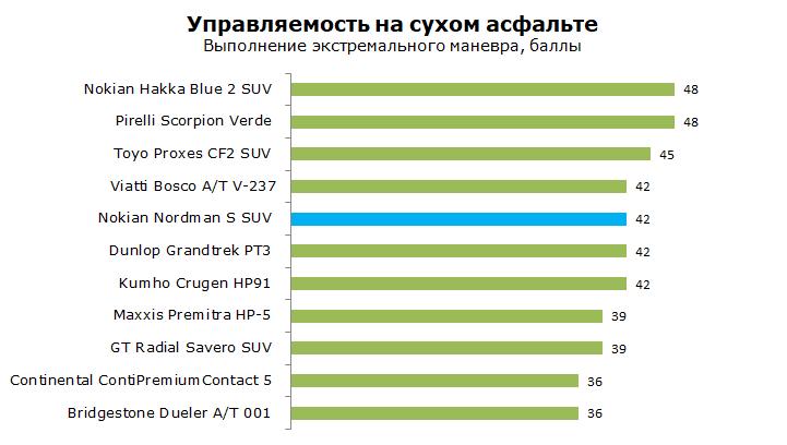 Nokian Nordman S SUV тест, отзывы, обзор
