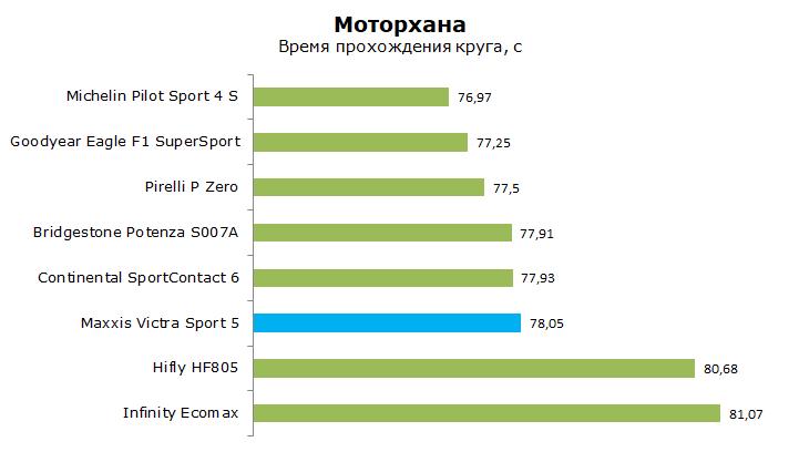 Maxxis Victra Sport 5 тест, отзывы, обзор