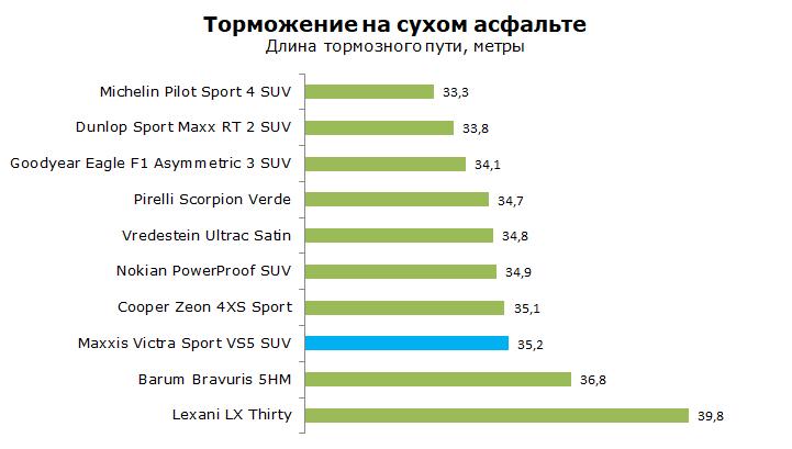 Maxxis Victra Sport 5 SUV тест, отзывы, обзор