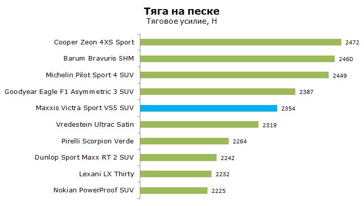 Maxxis Victra Sport VS5 SUV тест, отзывы, обзор