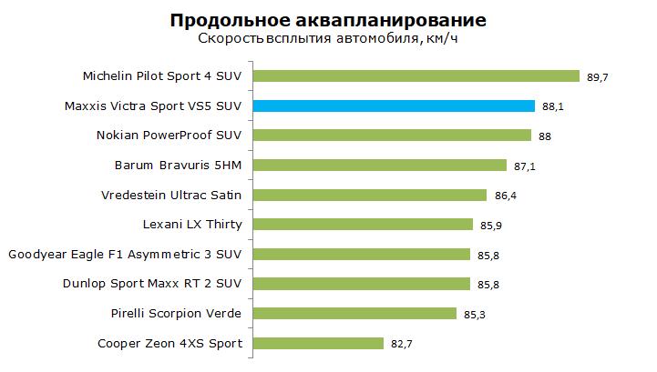 Максис Виктра Спорт 5 СУВ тест, отзывы, обзор