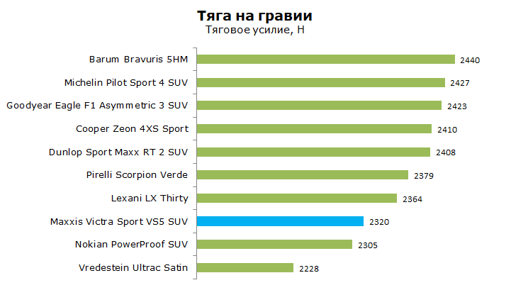 Maxxis Victra Sport 5 SUV тесты, отзывы, обзор