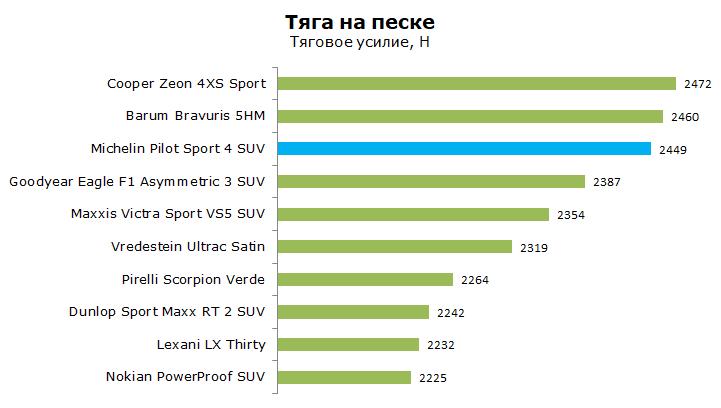 Michelin Pilot Sport PS4 SUV тест, отзывы, обзор