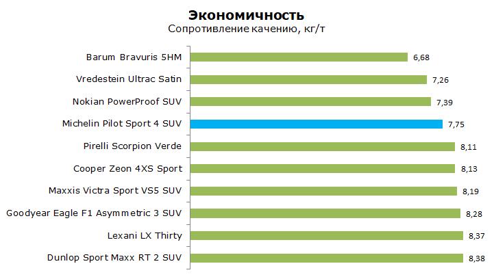Michelin Pilot Sport 4 SUV тест, отзывы, обзор
