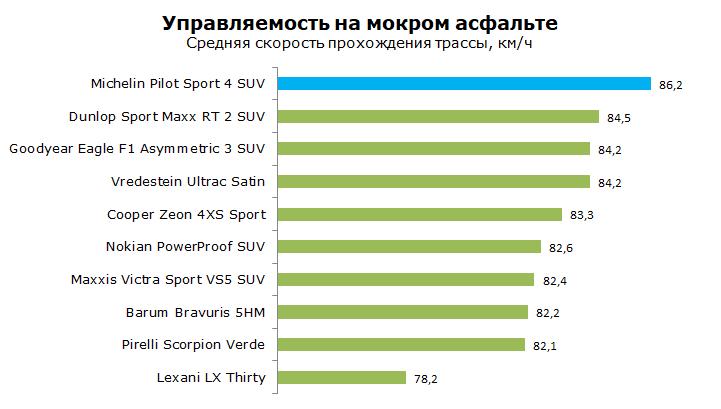 Michelin Pilot Sport 4 SUV тесты, отзывы, обзор