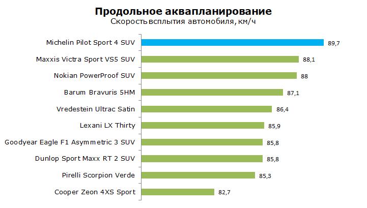 Michelin Pilot Sport 4 PS4 SUV тесты, отзывы, обзор